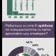 Инфографика на ААБ